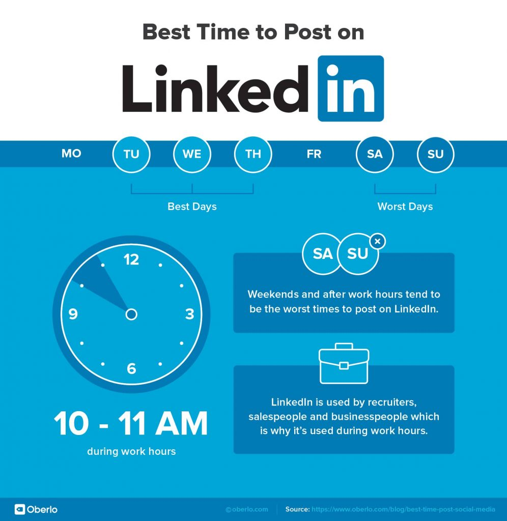 linkedin best time to post